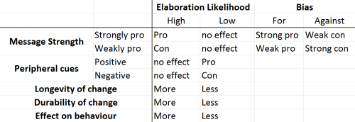 a table showing the different elements of the elaboration likelihood model