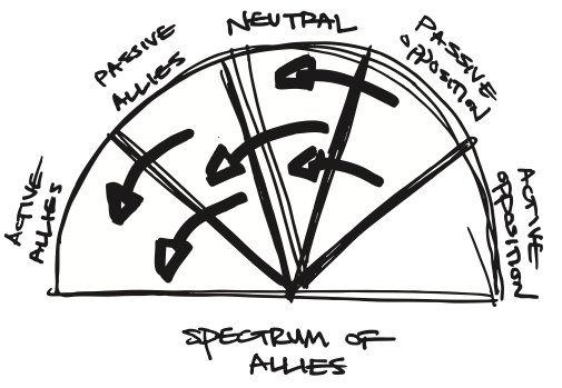 The Spectrum of Allies, courtesy of Joshua Kahn Russell
